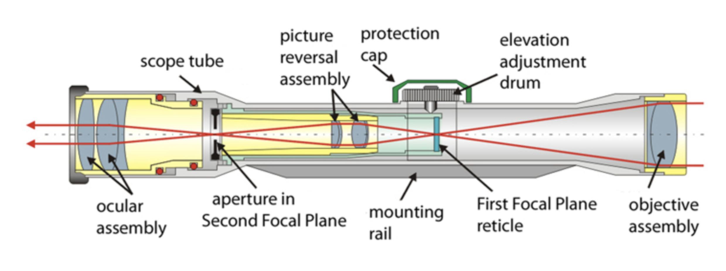 Longer Scopes have Better Optical Quality
